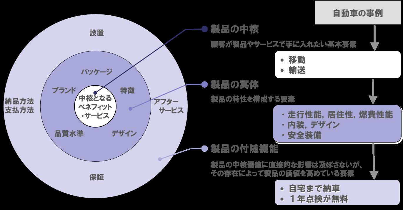 3層モデル