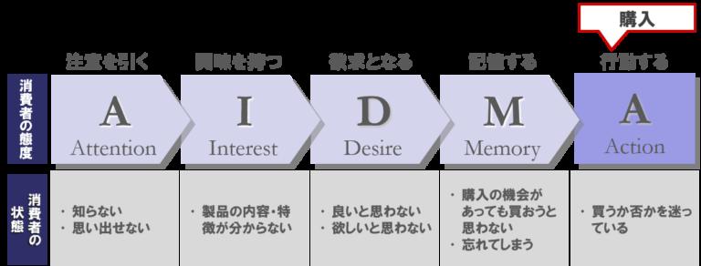 AIDMAモデル