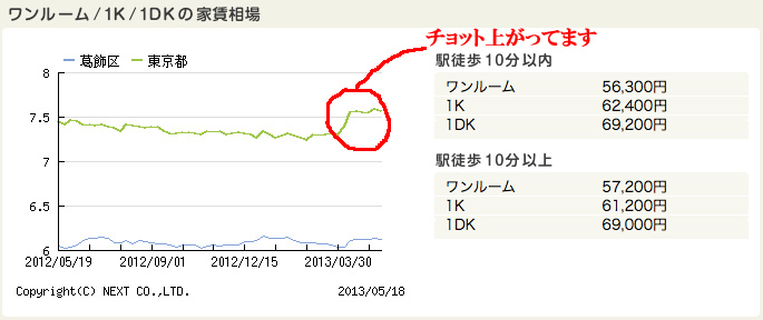東京の家賃