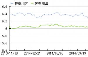 神奈川県の家賃推移