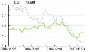 埼玉県の家賃推移