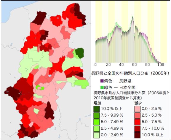 長野県の人口動向