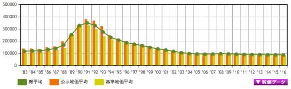 埼玉県の地価推移