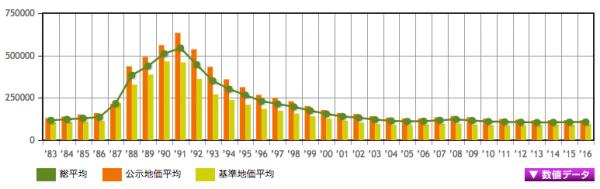 千葉県の地価推移