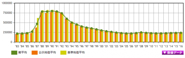 神奈川県地価推移