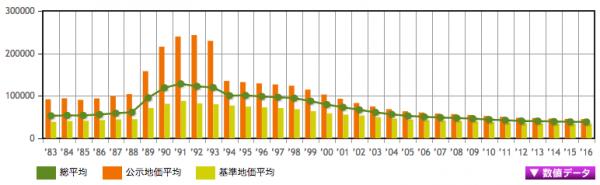 長野県の地価推移