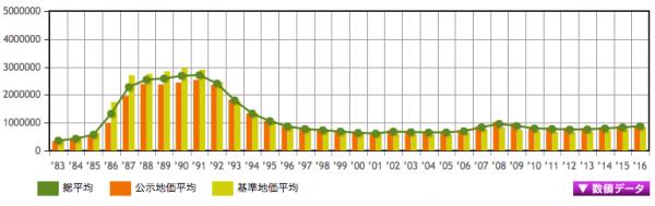 東京の地価推移