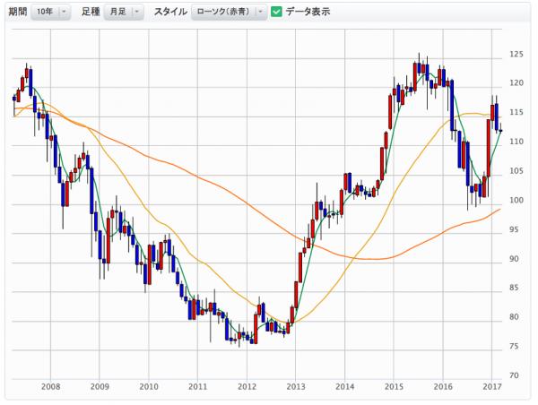 米ドル/円