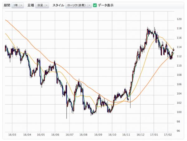 米ドル/円のチャート