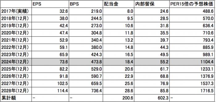 クックパッドの将来の株価