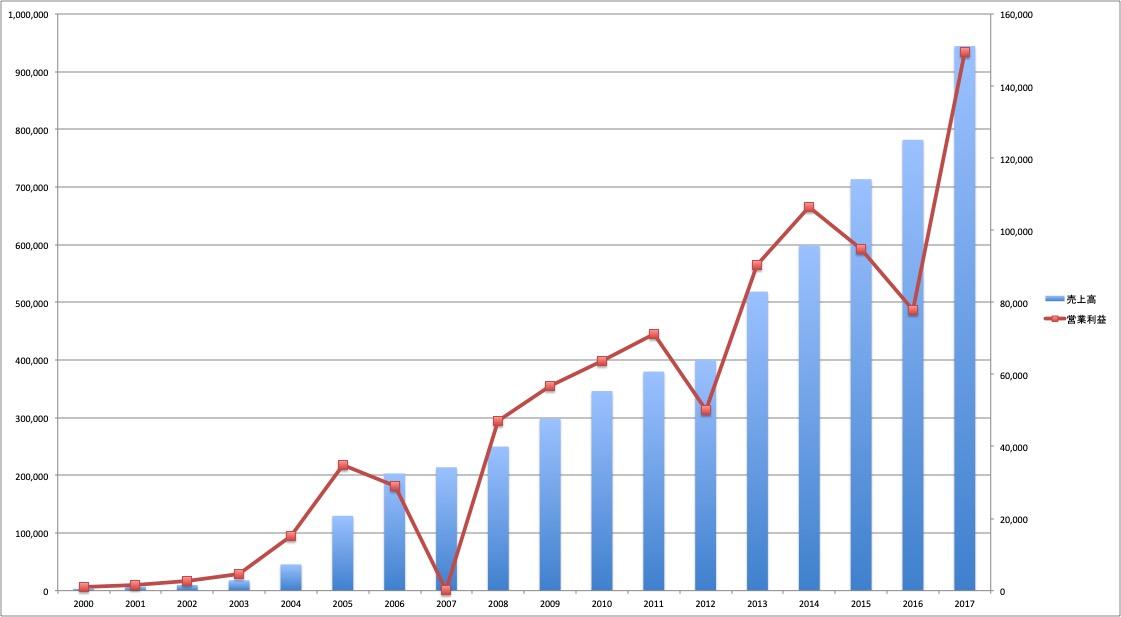 楽天の営業利益と売上高の推移
