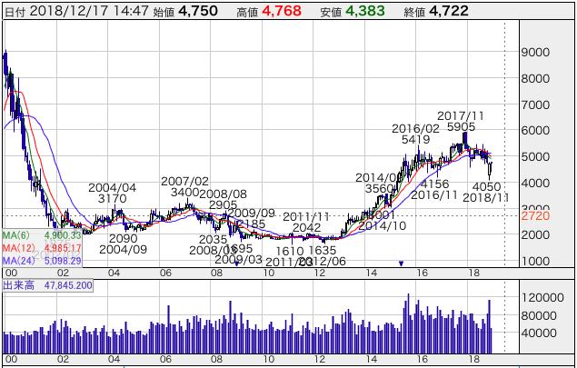 NTTの株価