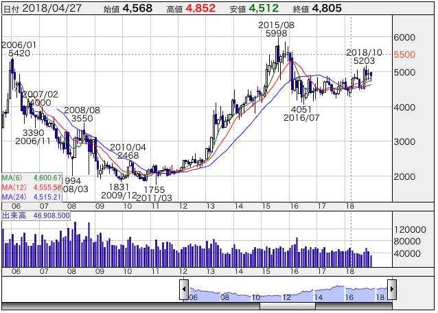 セブンの株価