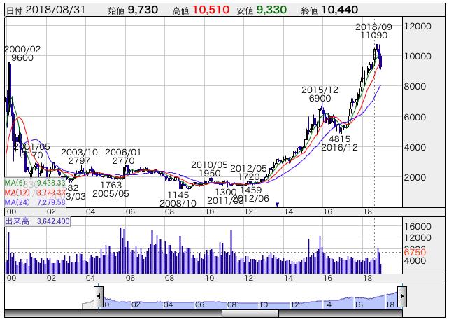 オービックの株価