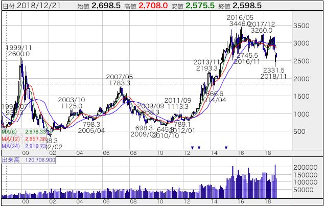 KDDIの長期チャート