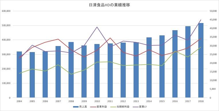 日清食品HDの業績推移