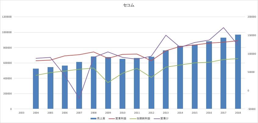 セコムの長期業績推移