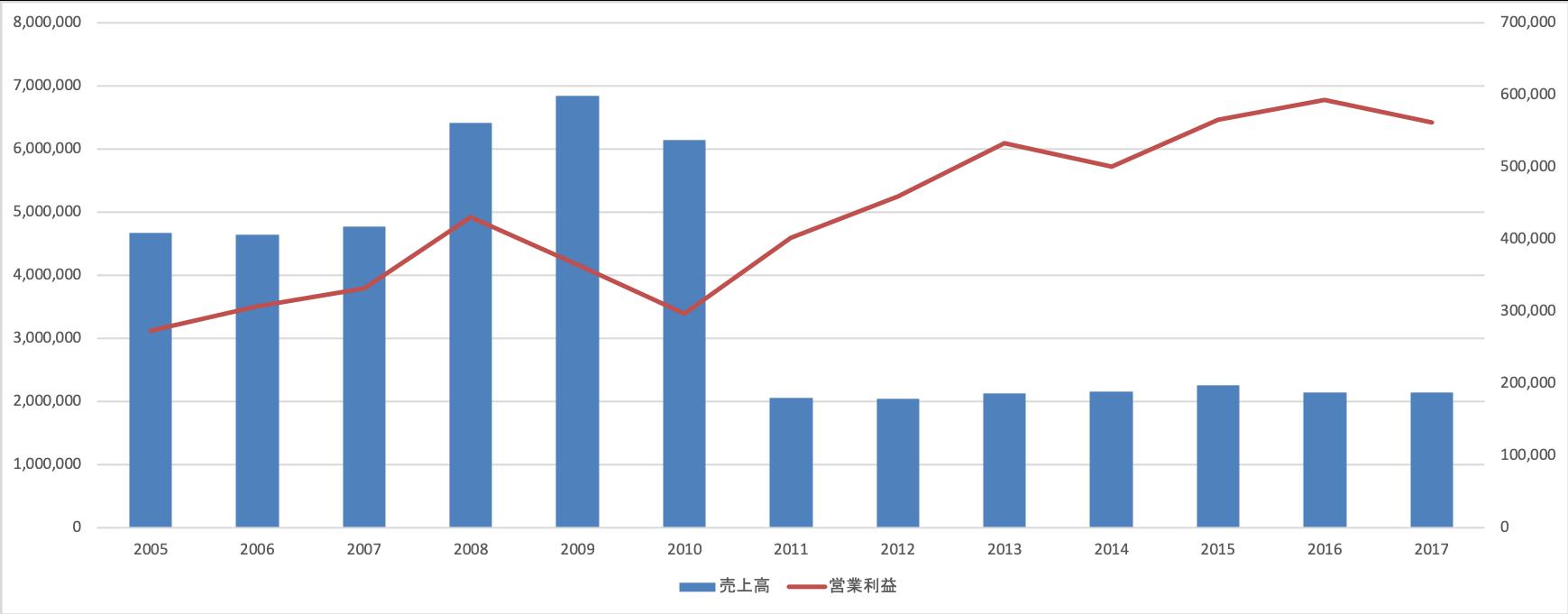 JTの長期業績