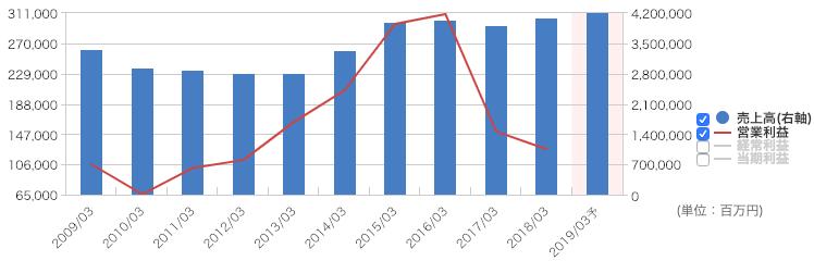 長期業績推移