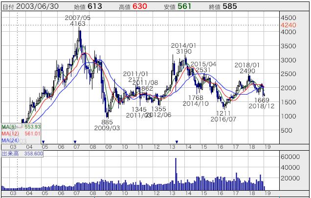 イオンモールの株価推移