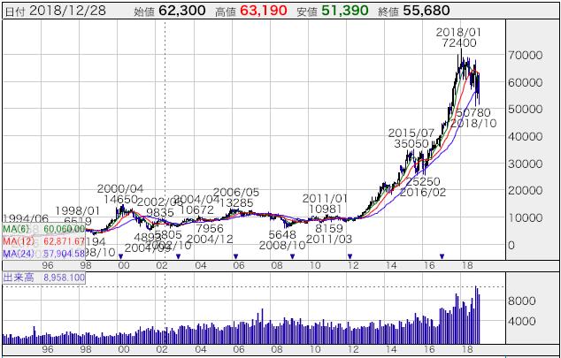 キーエンスの株価