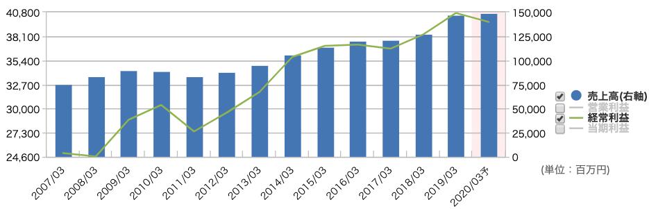 セブン銀行の業績推移