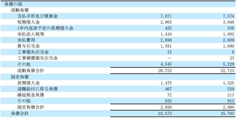 日本ハウズイングの貸借対照表
