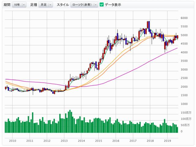 NTTの株価推移
