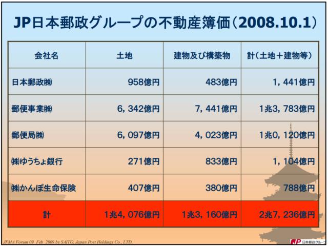 日本郵政の不動産簿価