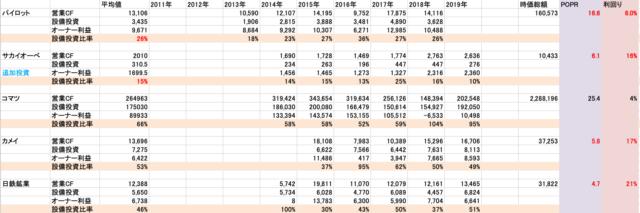 営業CF対設備投資比率