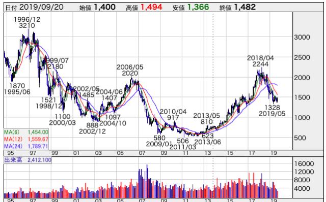 コクヨの長期チャート
