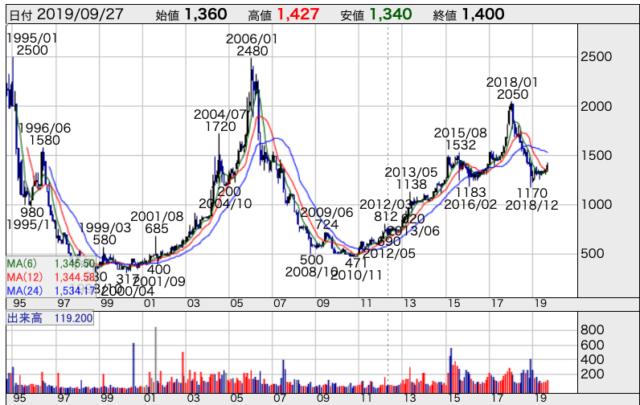 蔵王産業の長期チャート