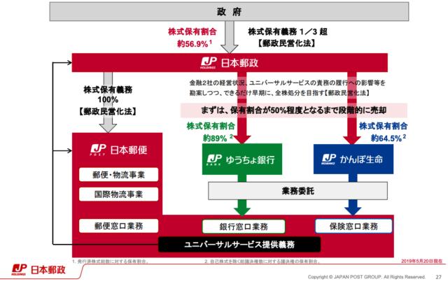 今後の日本郵政