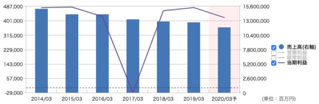 日本郵政の業績推移