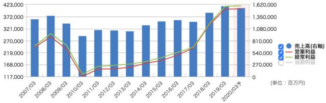 信越化学工業の業績推移
