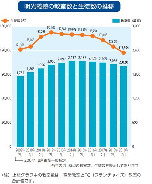 明光義塾の教室数と生徒数の推移