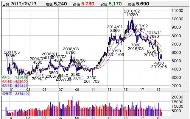 ローソンの株価