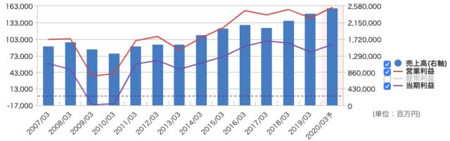 東レの長期業績推移