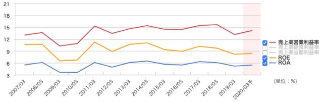 日本パーカライジングの利益率