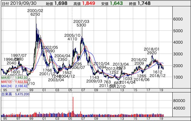 TBSHDの長期チャート