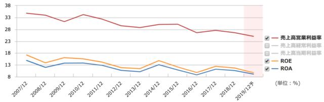 営業利益率とROEは下落傾向