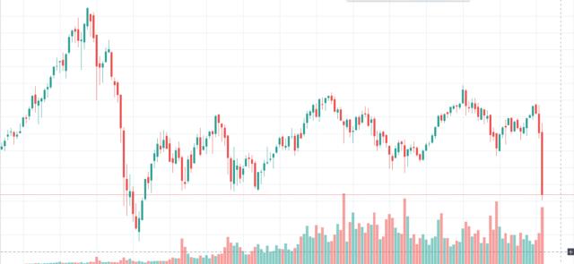 バンガード・FTSE・ヨーロッパETF(VGK)の長期チャート