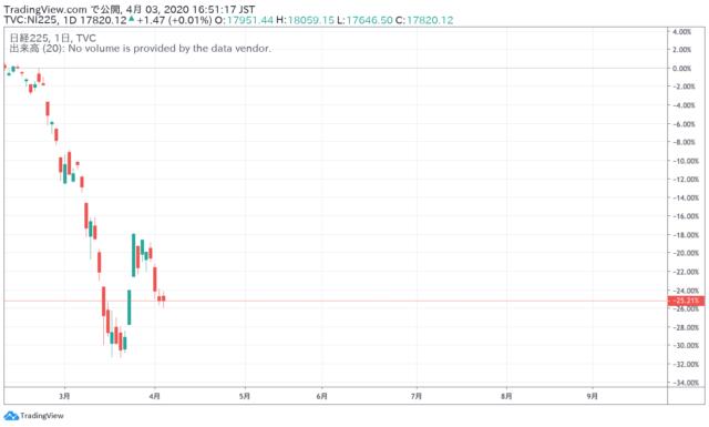 コロナショックの株価