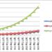 クックパッドの予想EPSと将来の株価予想